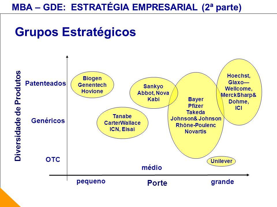 MBA – GDE: ESTRATÉGIA EMPRESARIAL (2ª parte) Grupos Estratégicos Bayer Pfizer Takeda Johnson& Johnson Rhône-Poulenc Novartis Biogen Genentech Hovione