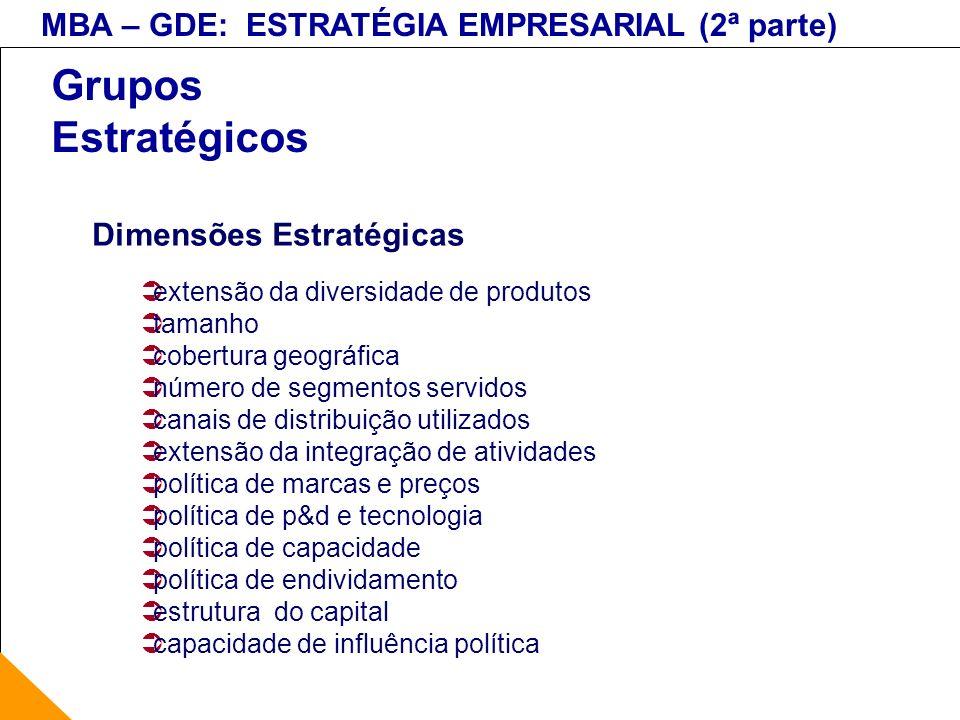 MBA – GDE: ESTRATÉGIA EMPRESARIAL (2ª parte) Grupos Estratégicos Dimensões Estratégicas extensão da diversidade de produtos tamanho cobertura geográfi