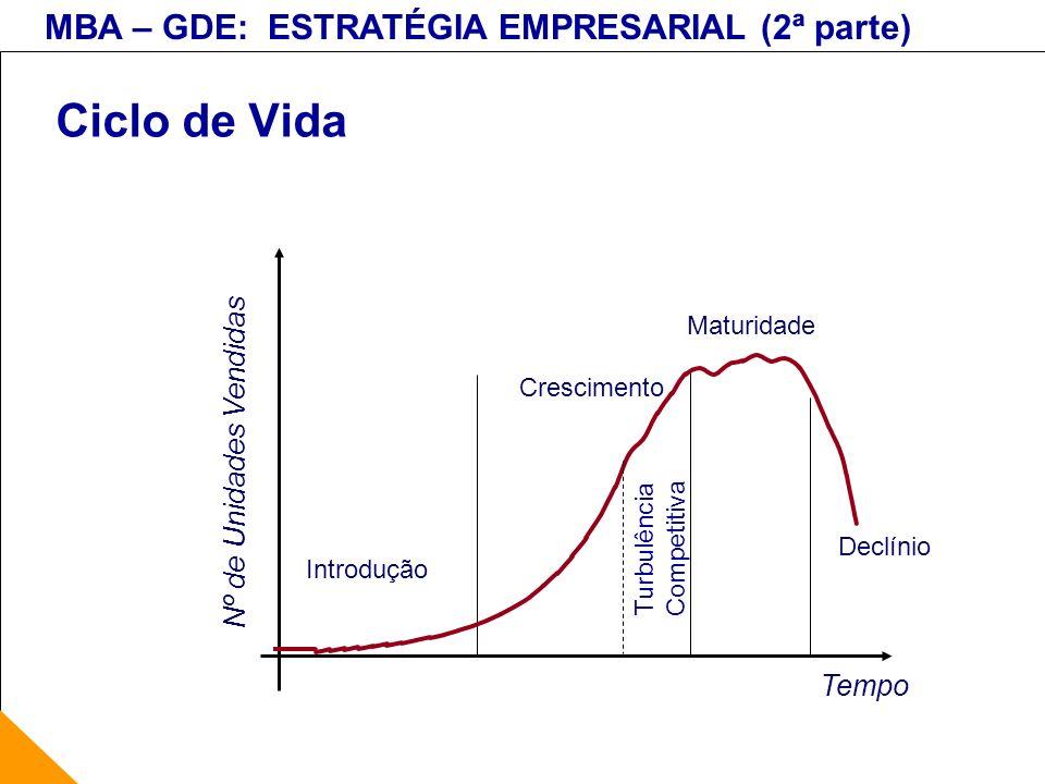 MBA – GDE: ESTRATÉGIA EMPRESARIAL (2ª parte) Ciclo de Vida Tempo Nº de Unidades Vendidas Introdução Crescimento Maturidade Declínio Turbulência Compet