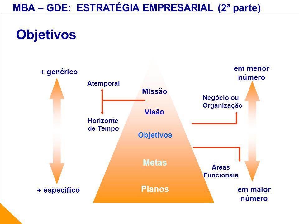MBA – GDE: ESTRATÉGIA EMPRESARIAL (2ª parte) Objetivos Visão Missão Objetivos Metas Planos + genérico + específico em menor número em maior número Ate