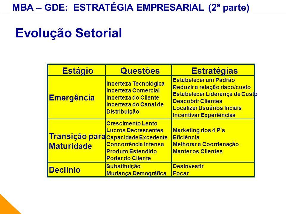 MBA – GDE: ESTRATÉGIA EMPRESARIAL (2ª parte) Evolução Setorial EstágioQuestõesEstratégias Emergência Incerteza Tecnológica Incerteza Comercial Incerte