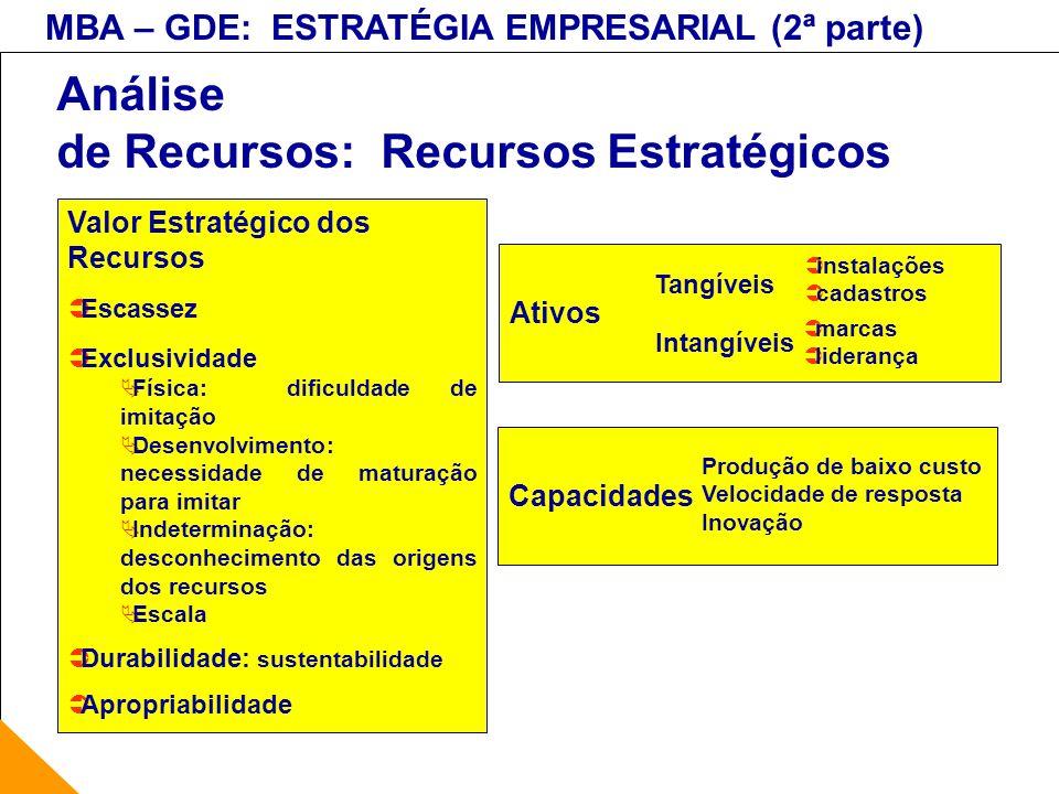 MBA – GDE: ESTRATÉGIA EMPRESARIAL (2ª parte) Análise de Recursos: Recursos Estratégicos Valor Estratégico dos Recursos Escassez Exclusividade Física: