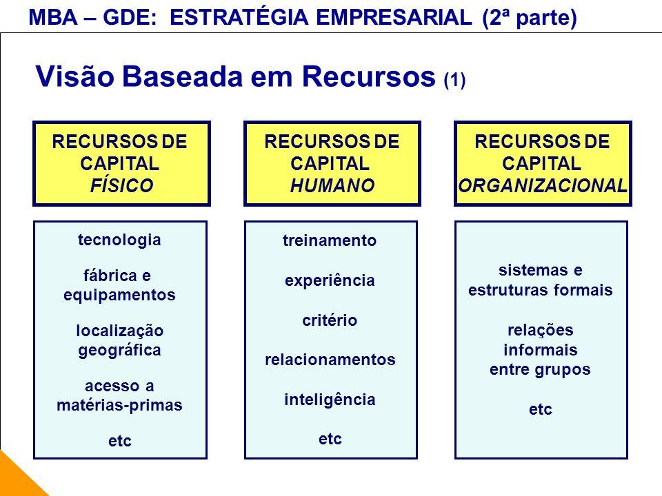 MBA – GDE: ESTRATÉGIA EMPRESARIAL (2ª parte) Visão Baseada em Recursos (1) RECURSOS DE CAPITAL FÍSICO tecnologia fábrica e equipamentos localização ge