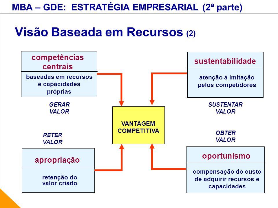 MBA – GDE: ESTRATÉGIA EMPRESARIAL (2ª parte) VANTAGEM COMPETITIVA Visão Baseada em Recursos (2) competências centrais baseadas em recursos e capacidad