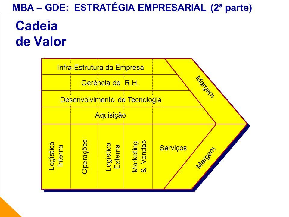 MBA – GDE: ESTRATÉGIA EMPRESARIAL (2ª parte) Cadeia de Valor Logística Interna Operações Logística Externa Marketing & Vendas Serviços Margem Infra-Es