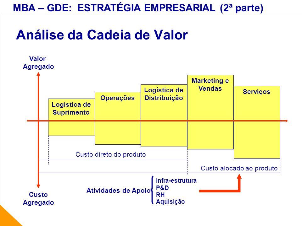 MBA – GDE: ESTRATÉGIA EMPRESARIAL (2ª parte) Análise da Cadeia de Valor Logística de Suprimento Operações Logística de Distribuição Marketing e Vendas