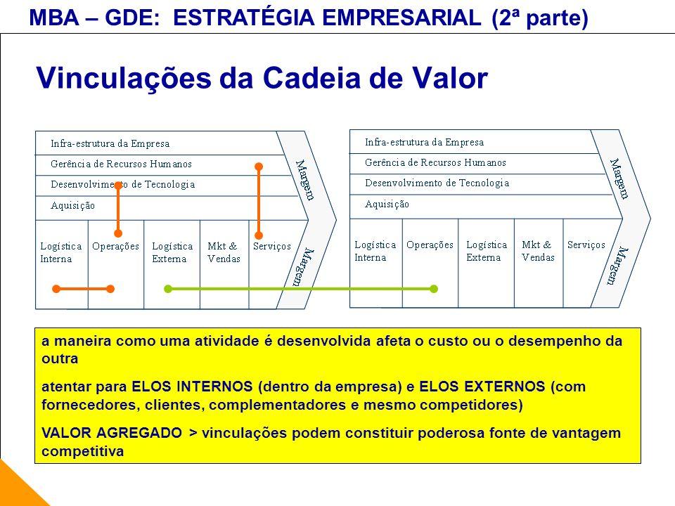 MBA – GDE: ESTRATÉGIA EMPRESARIAL (2ª parte) Vinculações da Cadeia de Valor a maneira como uma atividade é desenvolvida afeta o custo ou o desempenho