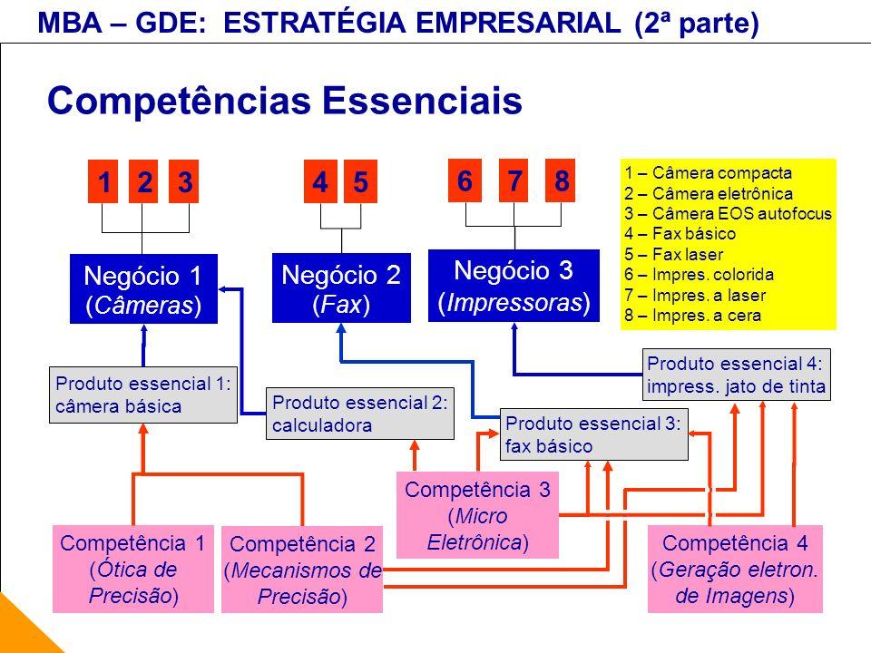MBA – GDE: ESTRATÉGIA EMPRESARIAL (2ª parte) Competências Essenciais 213 Negócio 1 (Câmeras) 45 6 Negócio 2 (Fax) 87 Negócio 3 ( Impressoras ) Produto