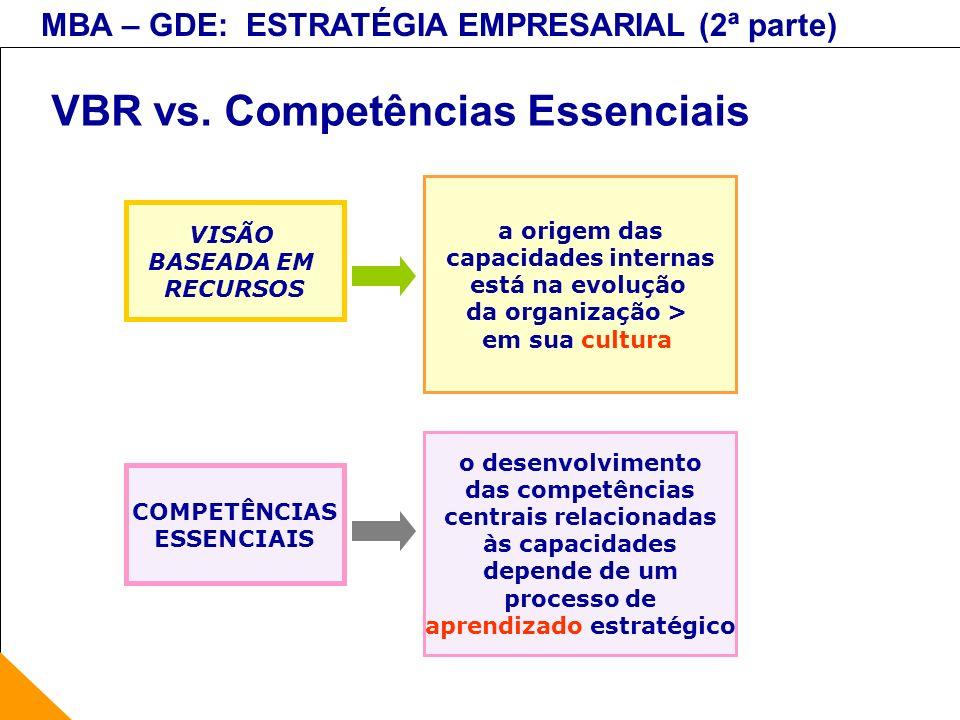 MBA – GDE: ESTRATÉGIA EMPRESARIAL (2ª parte) VBR vs. Competências Essenciais VISÃO BASEADA EM RECURSOS a origem das capacidades internas está na evolu