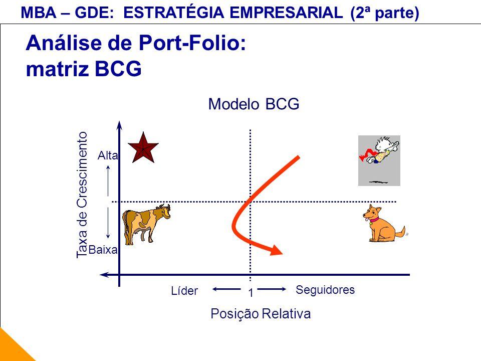 MBA – GDE: ESTRATÉGIA EMPRESARIAL (2ª parte) Análise de Port-Folio: matriz BCG Modelo BCG 1 Posição Relativa Taxa de Crescimento Alta Baixa Líder Segu