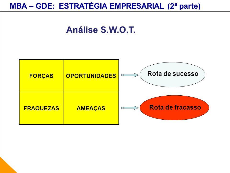 MBA – GDE: ESTRATÉGIA EMPRESARIAL (2ª parte) Rota de sucesso Rota de fracasso Análise S.W.O.T. FORÇASOPORTUNIDADES FRAQUEZASAMEAÇAS