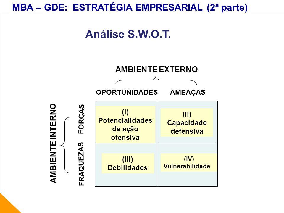 MBA – GDE: ESTRATÉGIA EMPRESARIAL (2ª parte) (I) Potencialidades de ação ofensiva (IV) Vulnerabilidade (III) Debilidades (II) Capacidade defensiva AMB