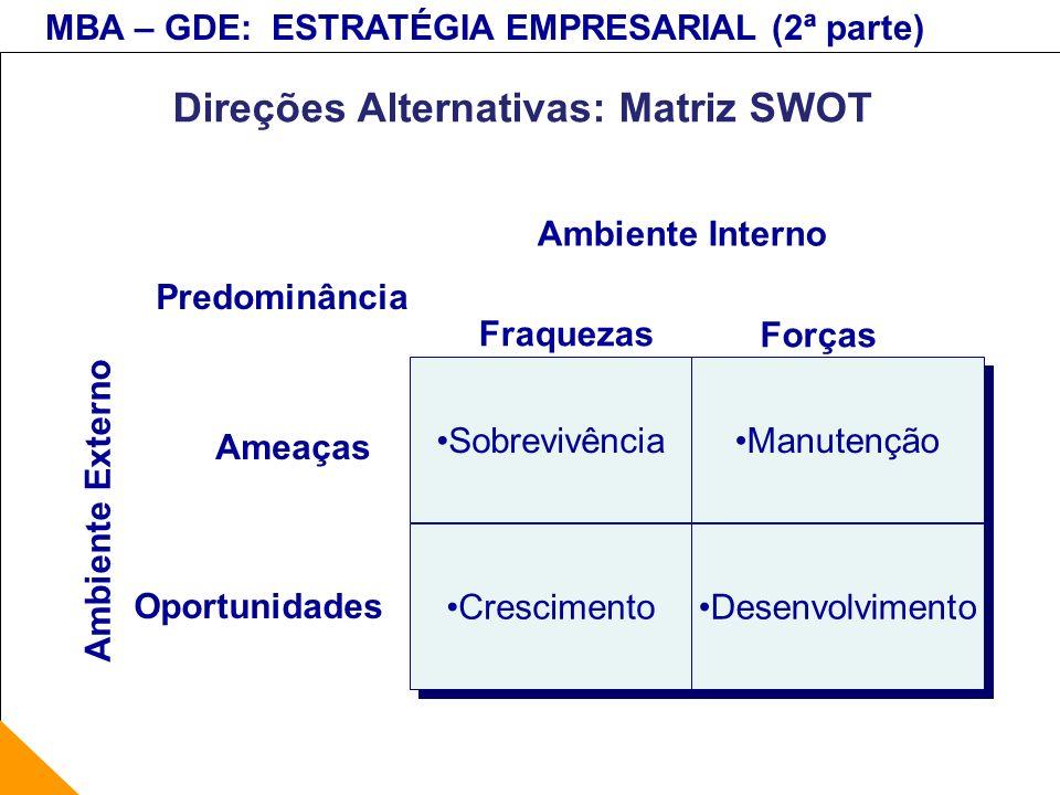 MBA – GDE: ESTRATÉGIA EMPRESARIAL (2ª parte) Sobrevivência Manutenção Crescimento Desenvolvimento Ambiente Externo Predominância Oportunidades Ameaças