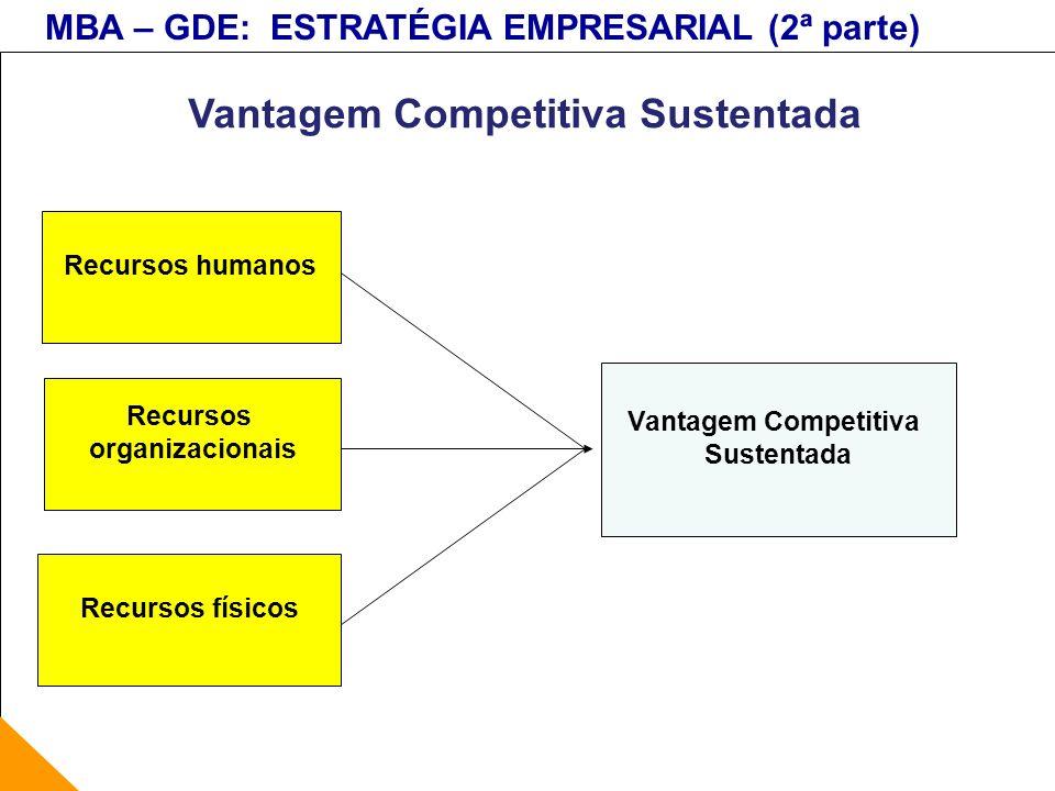 MBA – GDE: ESTRATÉGIA EMPRESARIAL (2ª parte) Vantagem Competitiva Sustentada Recursos humanos Recursos físicos Recursos organizacionais Vantagem Compe