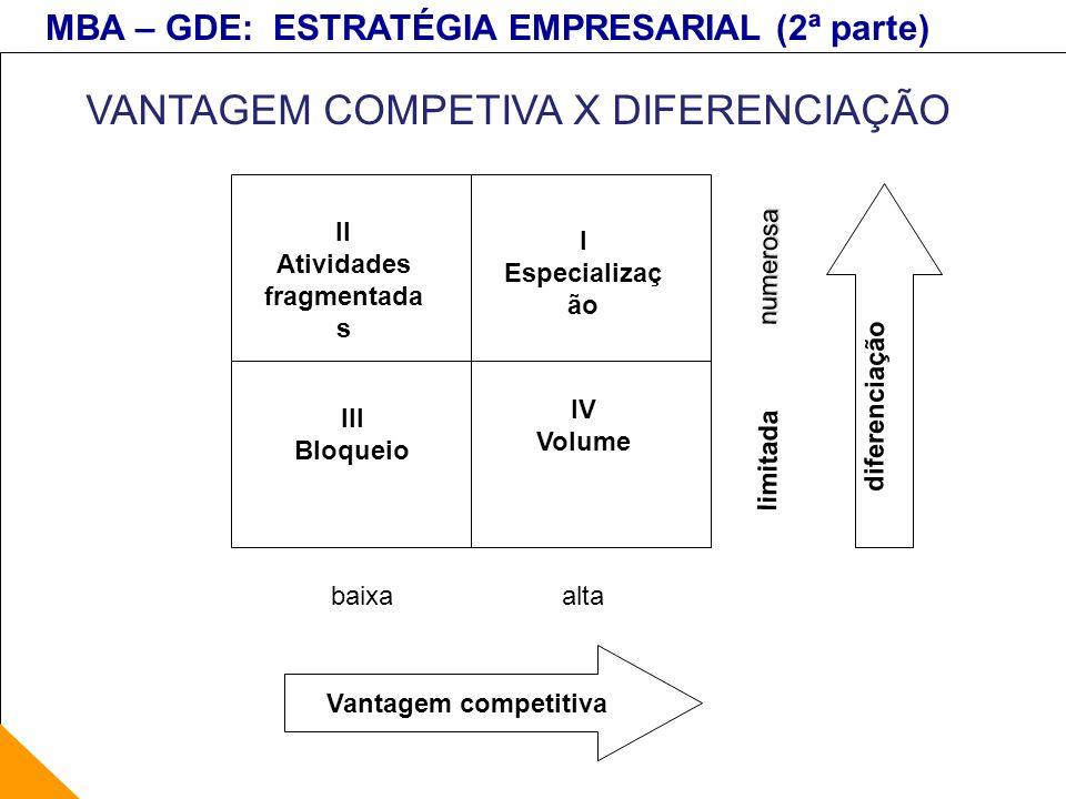 MBA – GDE: ESTRATÉGIA EMPRESARIAL (2ª parte) VANTAGEM COMPETIVA X DIFERENCIAÇÃO Vantagem competitiva altabaixa limitada numerosa diferenciação II Ativ