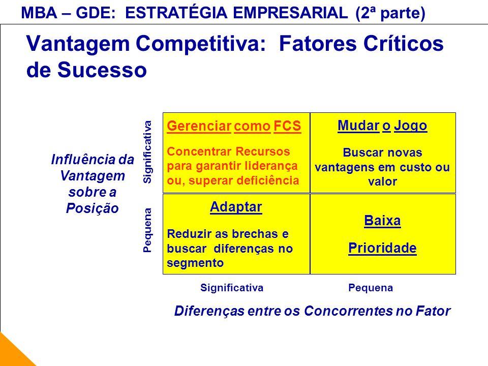 MBA – GDE: ESTRATÉGIA EMPRESARIAL (2ª parte) Vantagem Competitiva: Fatores Críticos de Sucesso Gerenciar como FCS Concentrar Recursos para garantir li