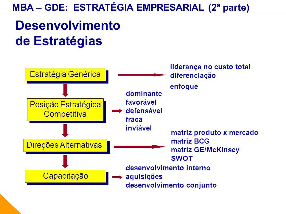 MBA – GDE: ESTRATÉGIA EMPRESARIAL (2ª parte) Desenvolvimento de Estratégias liderança no custo total diferenciação enfoque dominante favorável defensá