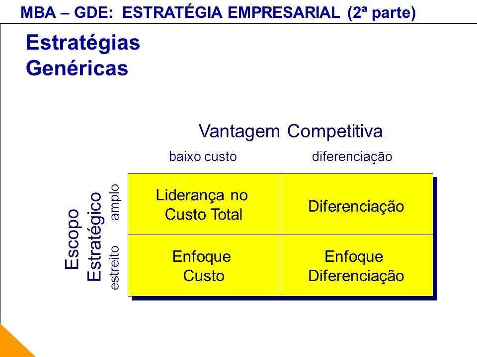 MBA – GDE: ESTRATÉGIA EMPRESARIAL (2ª parte) Estratégias Genéricas Liderança no Custo Total Liderança no Custo Total Diferenciação Enfoque Custo Enfoq