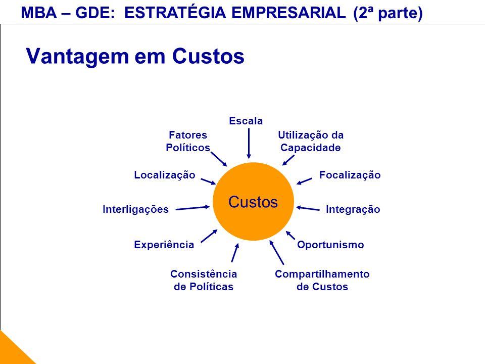 MBA – GDE: ESTRATÉGIA EMPRESARIAL (2ª parte) Vantagem em Custos Custos Escala Experiência Utilização da Capacidade Compartilhamento de Custos Integraç