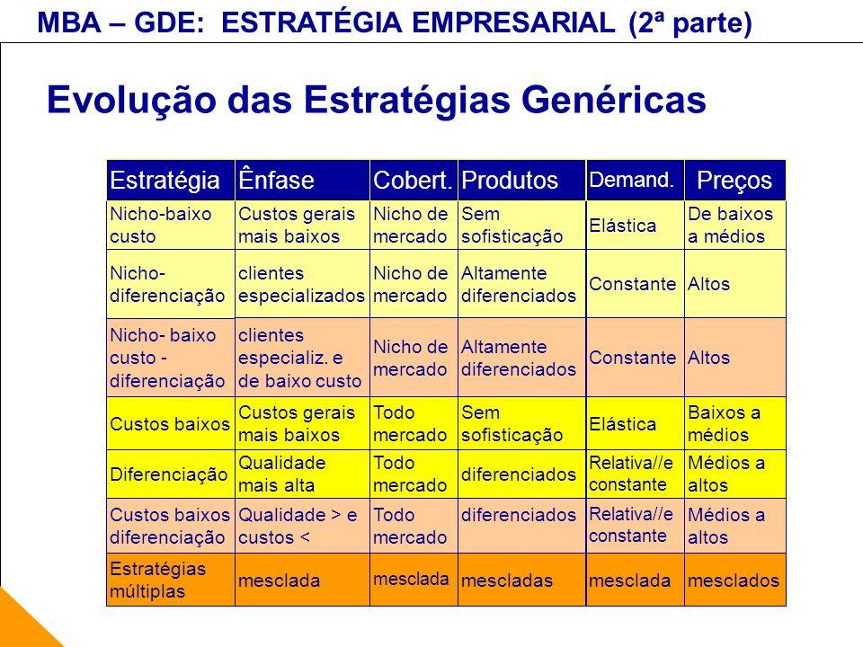 MBA – GDE: ESTRATÉGIA EMPRESARIAL (2ª parte) Evolução das Estratégias Genéricas mescladas mesclada Estratégias múltiplas diferenciadosTodo mercado Qua