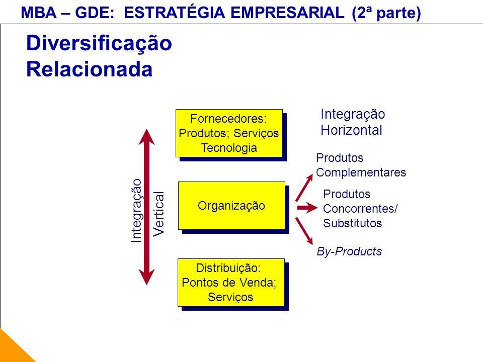 MBA – GDE: ESTRATÉGIA EMPRESARIAL (2ª parte) Diversificação Relacionada Fornecedores: Produtos; Serviços Tecnologia Fornecedores: Produtos; Serviços T