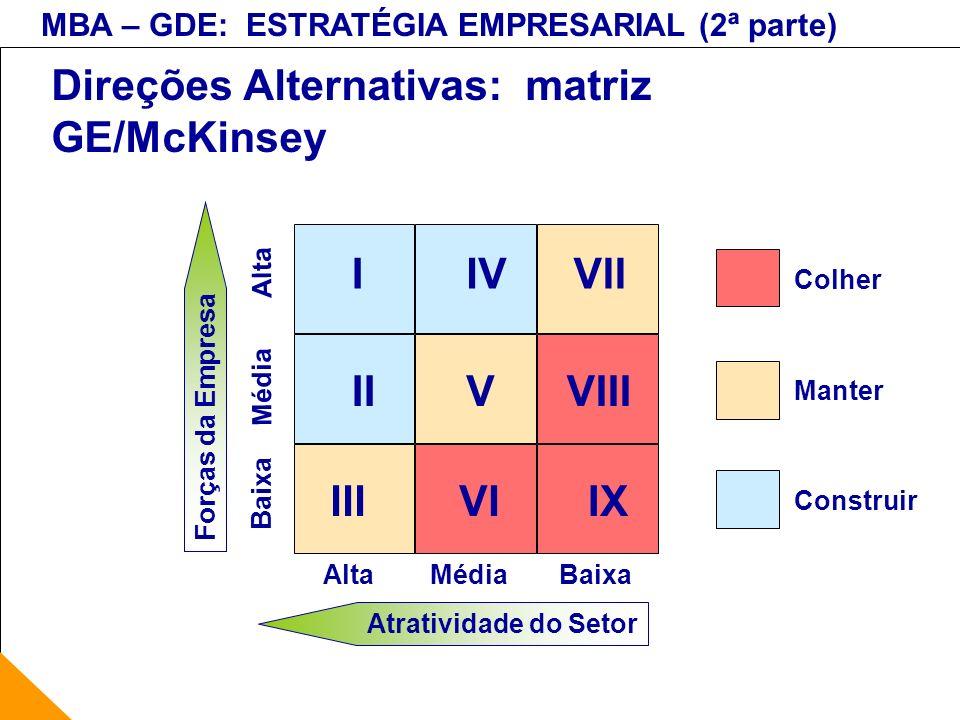 MBA – GDE: ESTRATÉGIA EMPRESARIAL (2ª parte) Direções Alternativas: matriz GE/McKinsey Alta Média Baixa IIVVII IIVVIII IIIVIIX Atratividade do Setor M