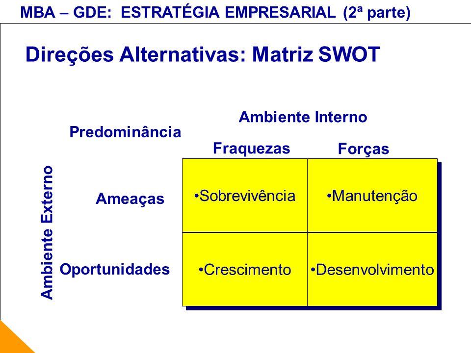 MBA – GDE: ESTRATÉGIA EMPRESARIAL (2ª parte) Direções Alternativas: Matriz SWOT Sobrevivência Manutenção Crescimento Desenvolvimento Ambiente Externo