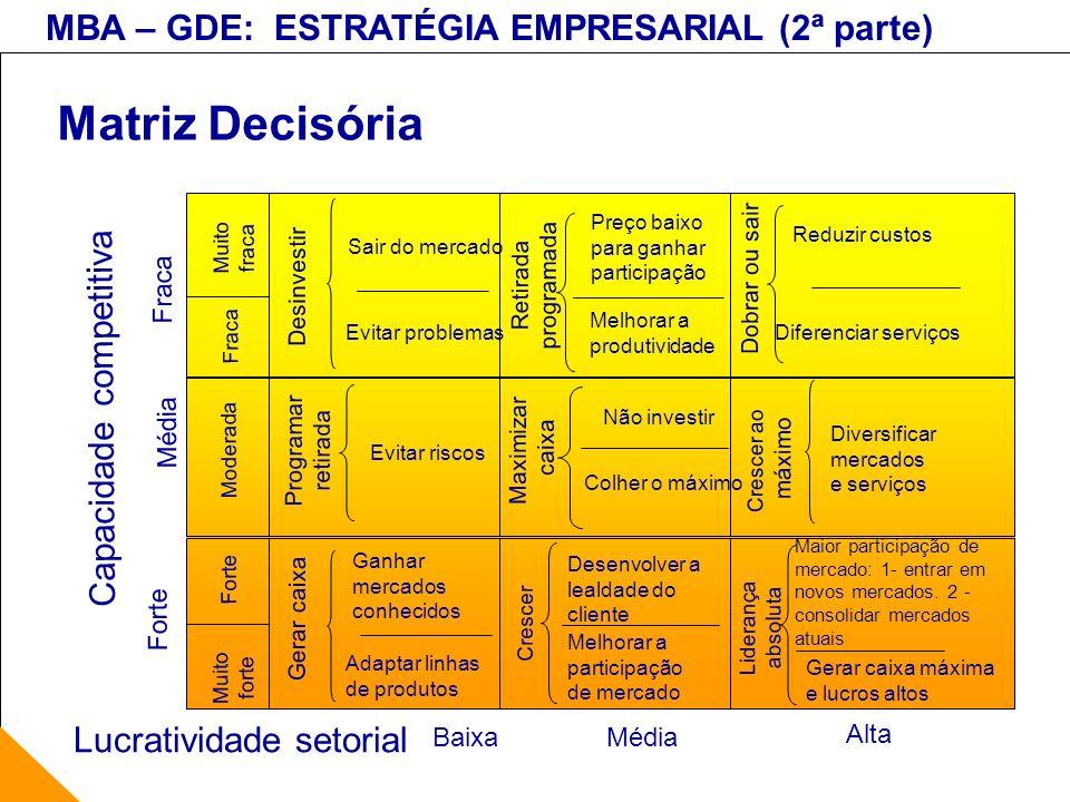 MBA – GDE: ESTRATÉGIA EMPRESARIAL (2ª parte) Matriz Decisória Lucratividade setorial Muito forte Baixa Média Alta Forte Média Fraca Capacidade competi