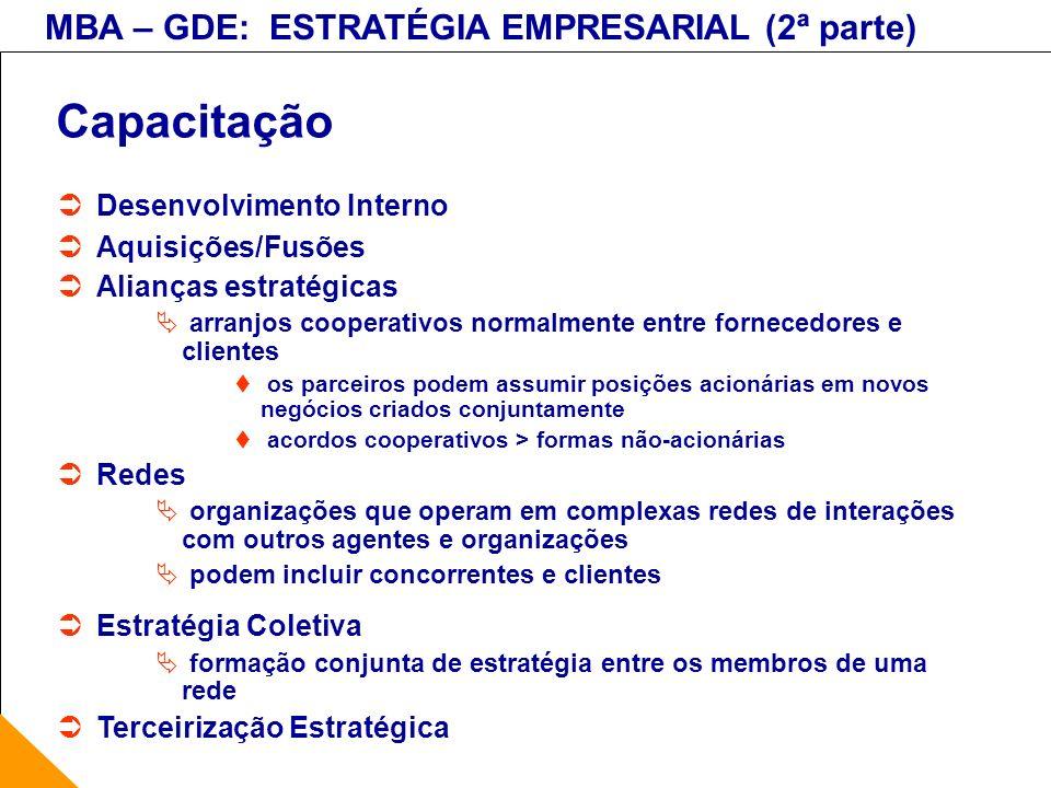 MBA – GDE: ESTRATÉGIA EMPRESARIAL (2ª parte) Capacitação Desenvolvimento Interno Aquisições/Fusões Alianças estratégicas arranjos cooperativos normalm