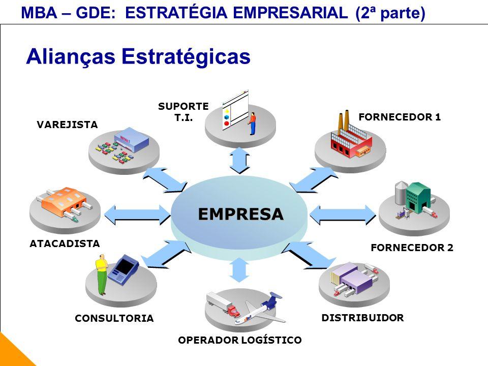 MBA – GDE: ESTRATÉGIA EMPRESARIAL (2ª parte) Alianças Estratégicas EMPRESA DISTRIBUIDOR FORNECEDOR 2 CONSULTORIA OPERADOR LOGÍSTICO ATACADISTA SUPORTE