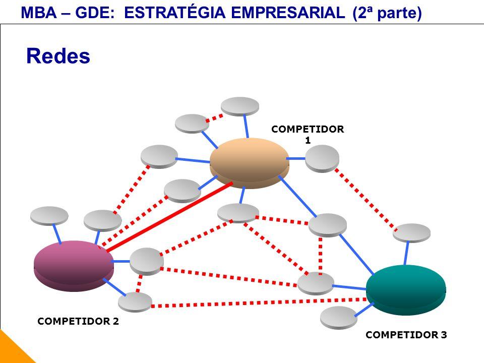 MBA – GDE: ESTRATÉGIA EMPRESARIAL (2ª parte) Redes COMPETIDOR 1 COMPETIDOR 2 COMPETIDOR 3