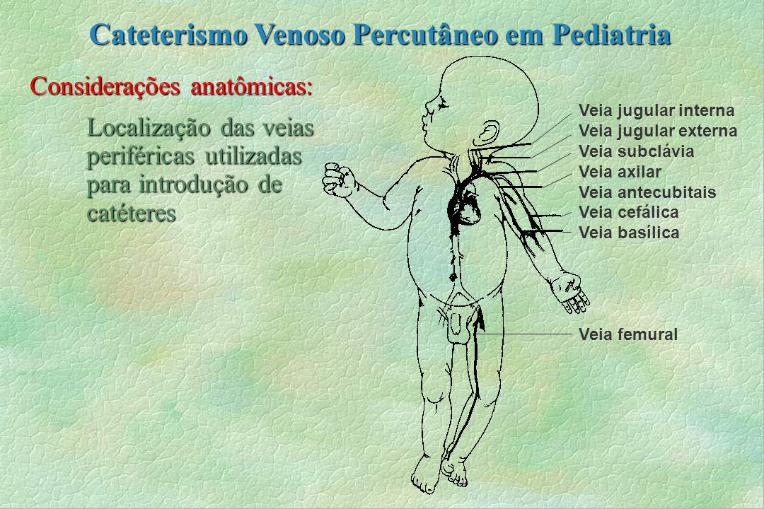Considerações anatômicas: Localização das veias periféricas utilizadas para introdução de catéteres Veia jugular interna Veia jugular externa Veia sub