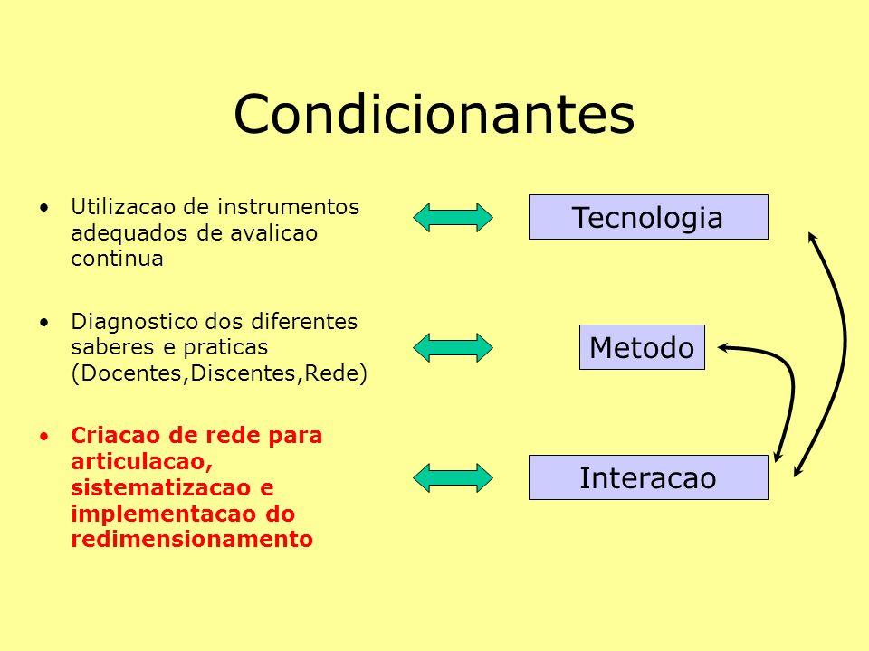 Condicionantes Utilizacao de instrumentos adequados de avalicao continua Diagnostico dos diferentes saberes e praticas (Docentes,Discentes,Rede) Criac