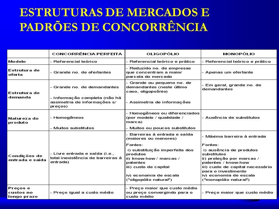 ESTRUTURAS DE MERCADOS E PADRÕES DE CONCORRÊNCIA