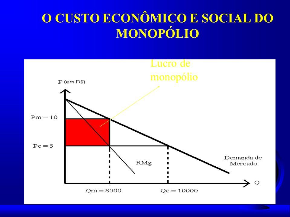 Lucro de monopólio O CUSTO ECONÔMICO E SOCIAL DO MONOPÓLIO