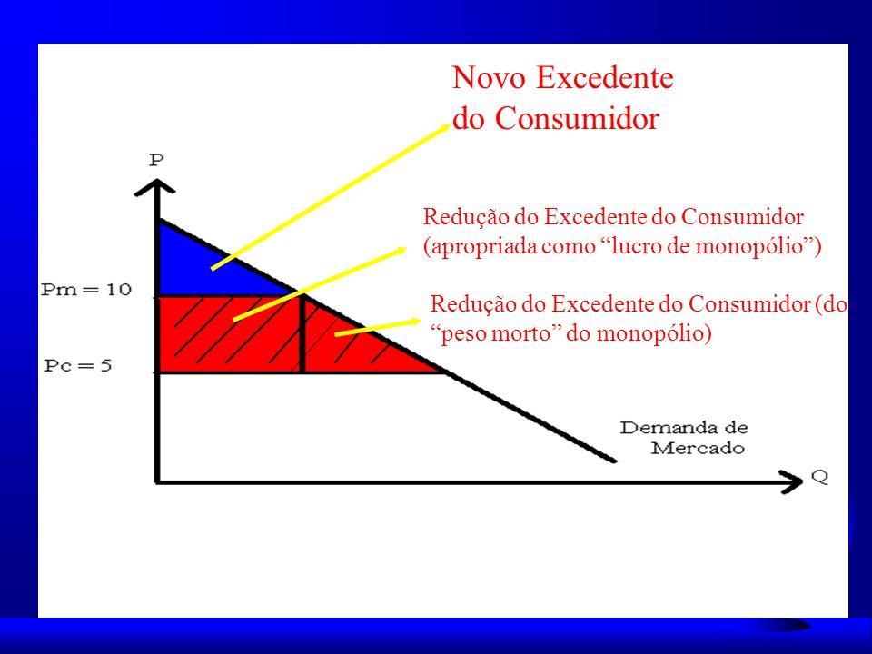 Novo Excedente do Consumidor Redução do Excedente do Consumidor (apropriada como lucro de monopólio) Redução do Excedente do Consumidor (do peso morto