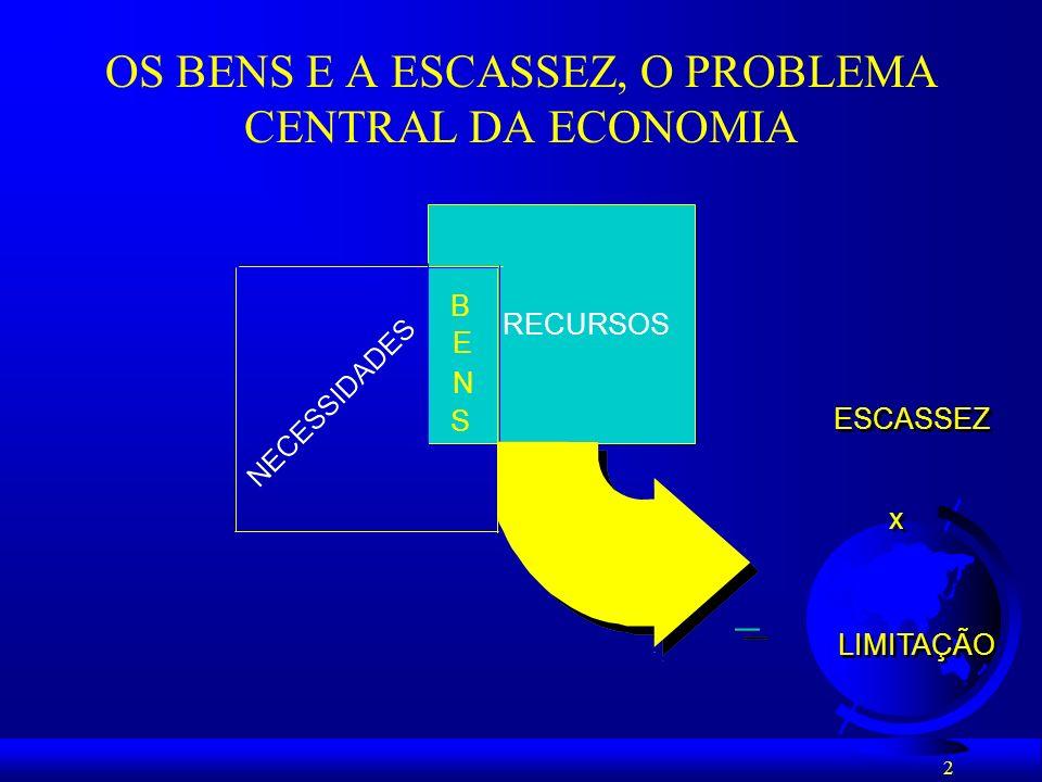2 OS BENS E A ESCASSEZ, O PROBLEMA CENTRAL DA ECONOMIA RECURSOS B E N S ESCASSEZ x x LIMITAÇÃO