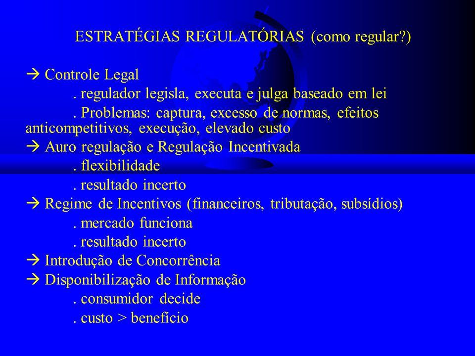 ESTRATÉGIAS REGULATÓRIAS (como regular?) Controle Legal. regulador legisla, executa e julga baseado em lei. Problemas: captura, excesso de normas, efe