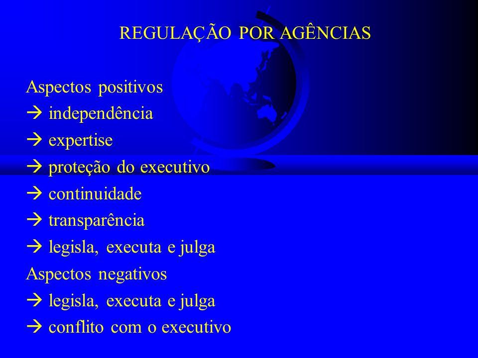 REGULAÇÃO POR AGÊNCIAS Aspectos positivos independência expertise proteção do executivo continuidade transparência legisla, executa e julga Aspectos n