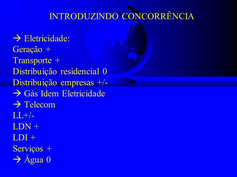 INTRODUZINDO CONCORRÊNCIA Eletricidade: Geração + Transporte + Distribuição residencial 0 Distribuição empresas +/- Gás Idem Eletricidade Telecom LL+/