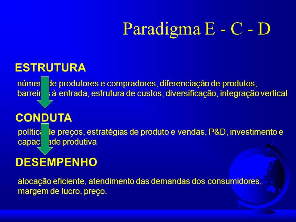 Paradigma E - C - D ESTRUTURA número de produtores e compradores, diferenciação de produtos, barreiras à entrada, estrutura de custos, diversificação,