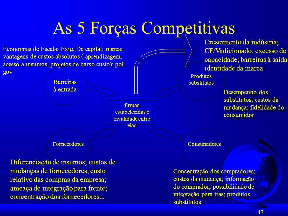47 As 5 Forças Competitivas firmas estabelecidas e rivalidade entre elas Barreiras à entrada Produtos substitutos ConsumidoresFornecedores Economias d