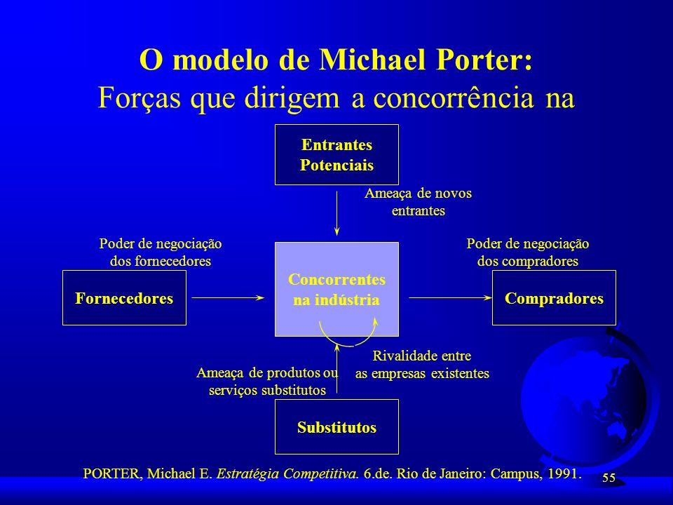 55 O modelo de Michael Porter: Forças que dirigem a concorrência na Indústria Concorrentes na indústria Entrantes Potenciais Fornecedores Substitutos