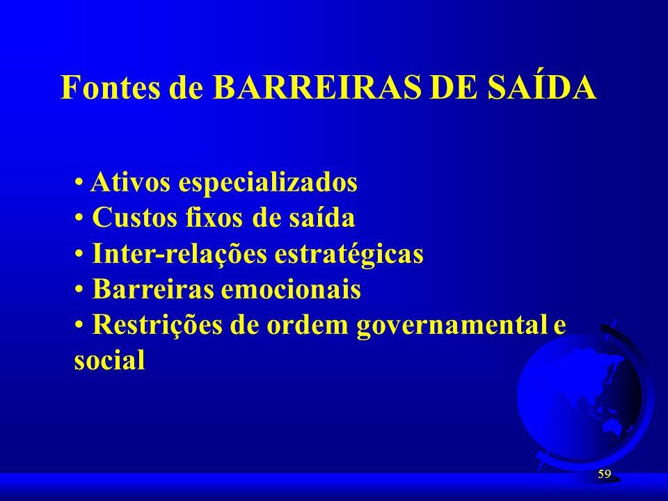59 Fontes de BARREIRAS DE SAÍDA Ativos especializados Custos fixos de saída Inter-relações estratégicas Barreiras emocionais Restrições de ordem gover