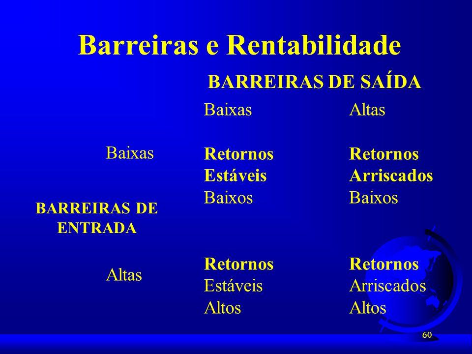 60 Barreiras e Rentabilidade BARREIRAS DE SAÍDA Baixas Retornos Estáveis Baixos Retornos Estáveis Altos Altas Retornos Arriscados Baixos Retornos Arri