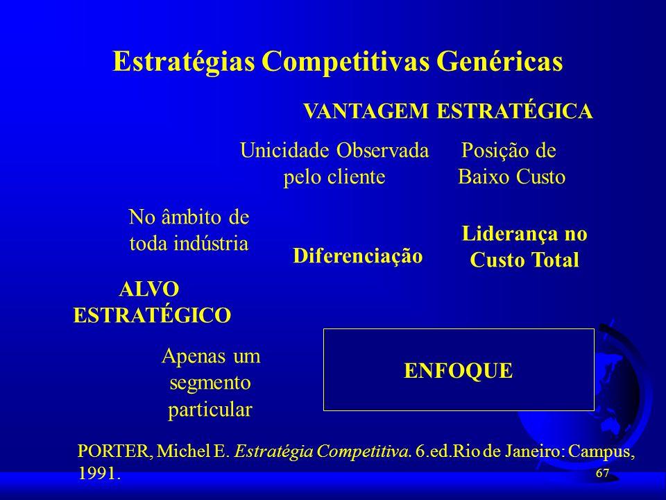 67 Estratégias Competitivas Genéricas VANTAGEM ESTRATÉGICA Unicidade Observada pelo cliente Posição de Baixo Custo No âmbito de toda indústria Apenas