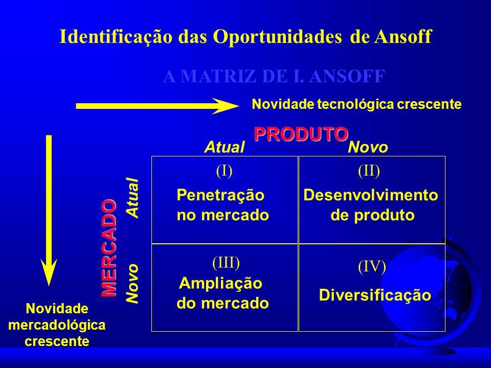 Novidade tecnológica crescente Novidade mercadológica crescente PRODUTO MERCADO AtualNovo Atual Novo Penetração no mercado Desenvolvimento de produto
