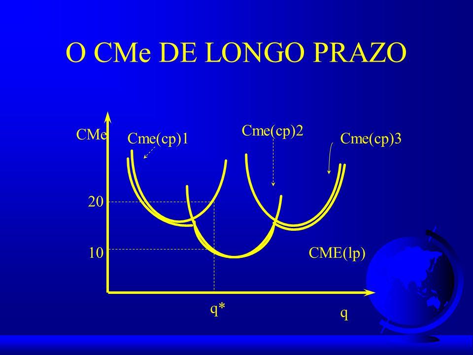 O CMe DE LONGO PRAZO CMe q Cme(cp)1 Cme(cp)2 Cme(cp)3 CME(lp) q* 10 20