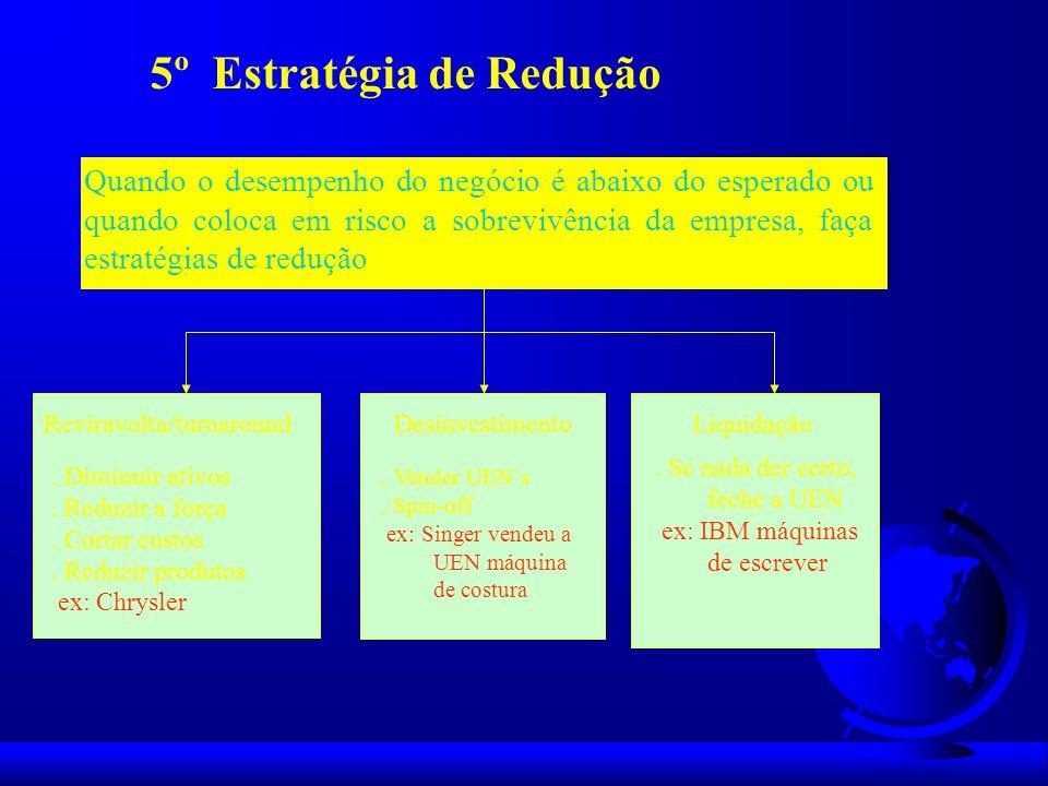 5º Estratégia de Redução Quando o desempenho do negócio é abaixo do esperado ou quando coloca em risco a sobrevivência da empresa, faça estratégias de