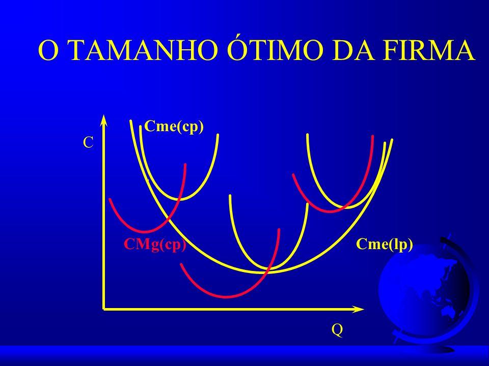 O TAMANHO ÓTIMO DA FIRMA Cme(lp) Q C Cme(cp) CMg(cp)